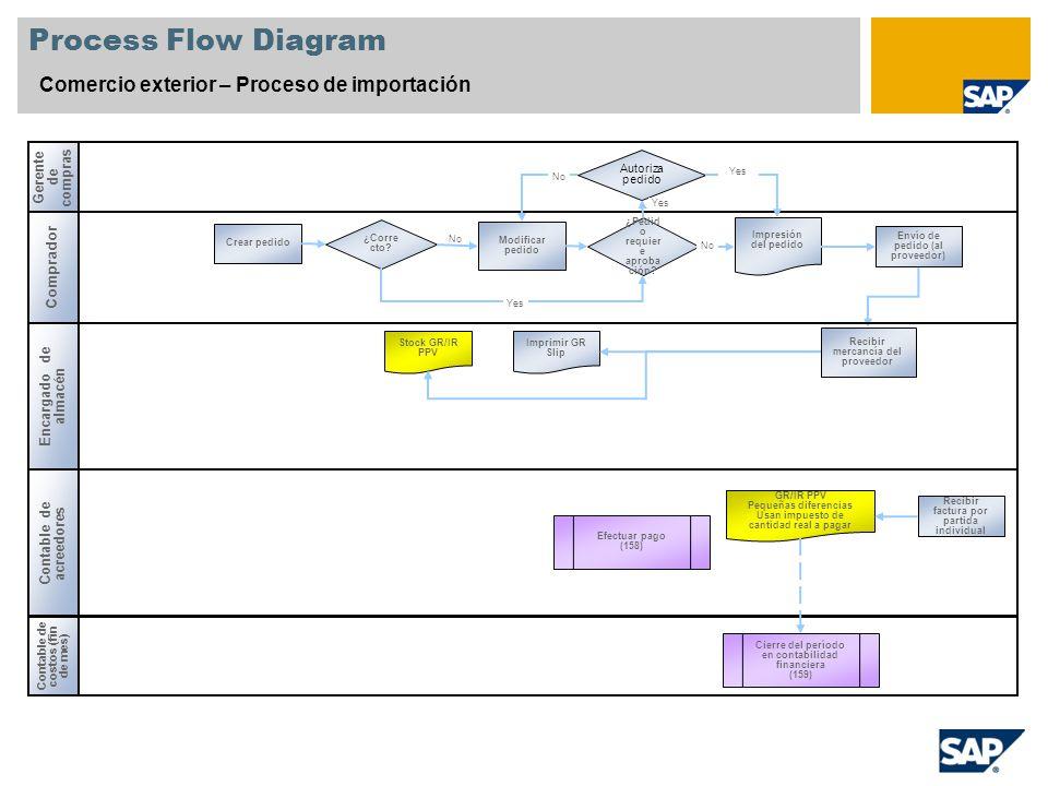 No Process Flow Diagram Comercio exterior – Proceso de importación Gerente de compras Comprador Contable de acreedores Encargado de almacén ¿Pedid o r