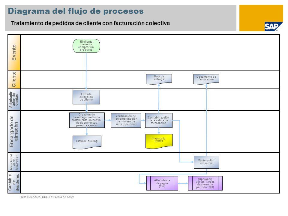 Cliente Diagrama del flujo de procesos Tratamiento de pedidos de cliente con facturación colectiva Admisnitr ador de ventas Encargado de almacén Conta