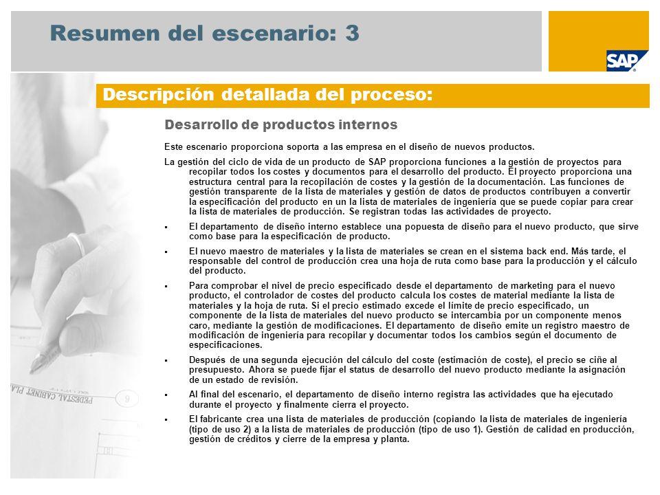 Diagrama del flujo de procesos Desarrollo interno de productos Jefe de proyecto Especialista de ingeniería Controlador de empresa Dept.