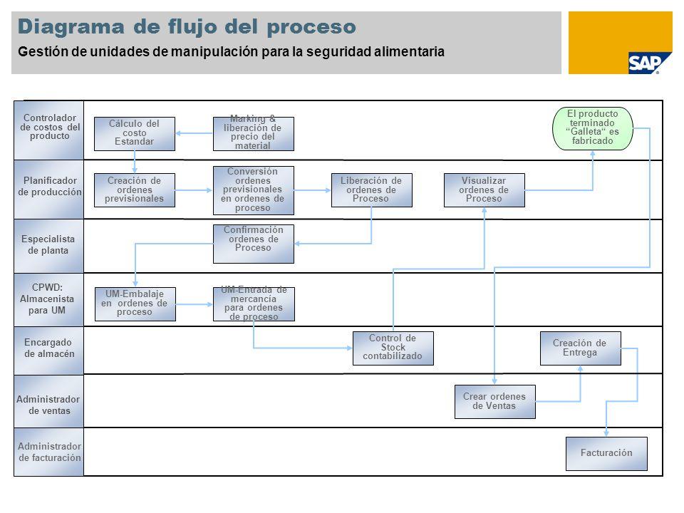Diagrama de flujo del proceso Gestión de unidades de manipulación para la seguridad alimentaria Creación de ordenes previsionales Conversión ordenes p