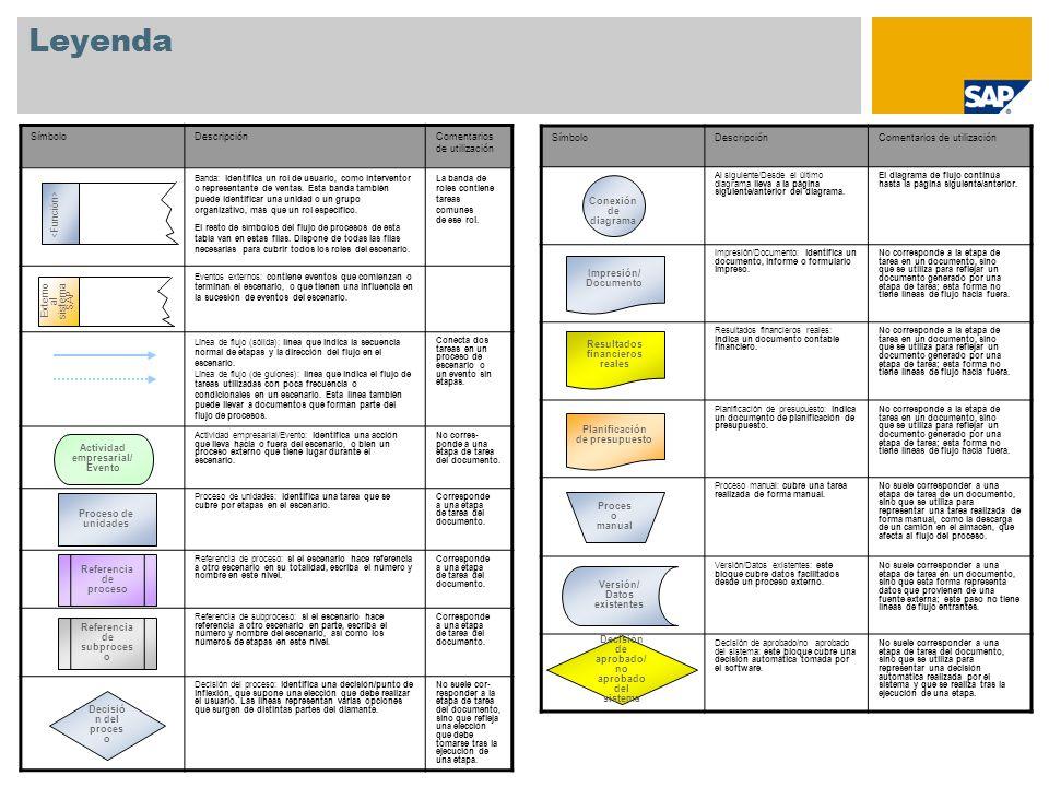 Apéndice Cliente Material Lista de materiales Receta Estrategia para la búsqueda de lotes Registro info de calidad Plan de calidad Datos maestros utilizados