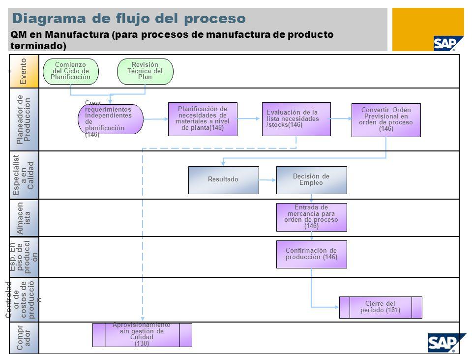 Diagrama de flujo del proceso QM en Manufactura (para procesos de manufactura de producto terminado) Almacen ista Evento Controlad or de costos de pro