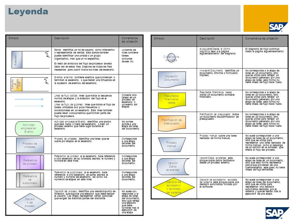 Apéndice Datos Maestros utilizados GK-802(GK-801/GK-800) FIN,MTO-PI(HUM), PD, lote fecha caducidad B Batch Management B Fecha Exp.