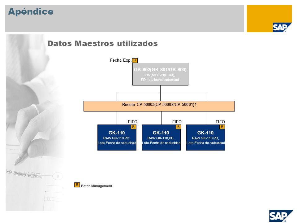 Apéndice Datos Maestros utilizados GK-802(GK-801/GK-800) FIN,MTO-PI(HUM), PD, lote fecha caducidad B Batch Management B Fecha Exp. GK-110 RAW GK-110,P