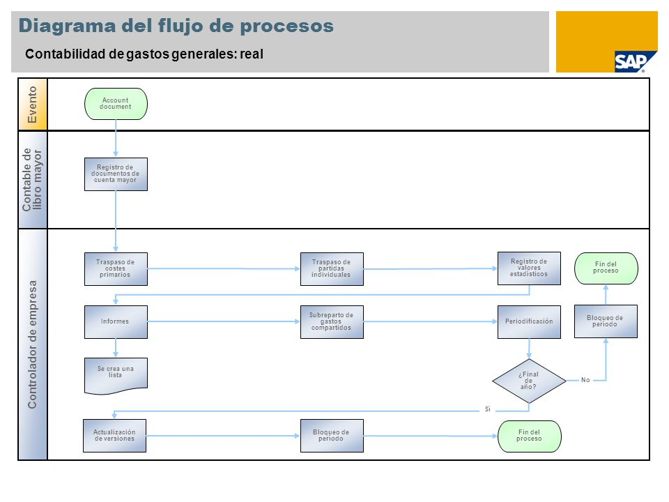 Diagrama del flujo de procesos Contabilidad de gastos generales: real Controlador de empresa Evento Contable de libro mayor Registro de documentos de