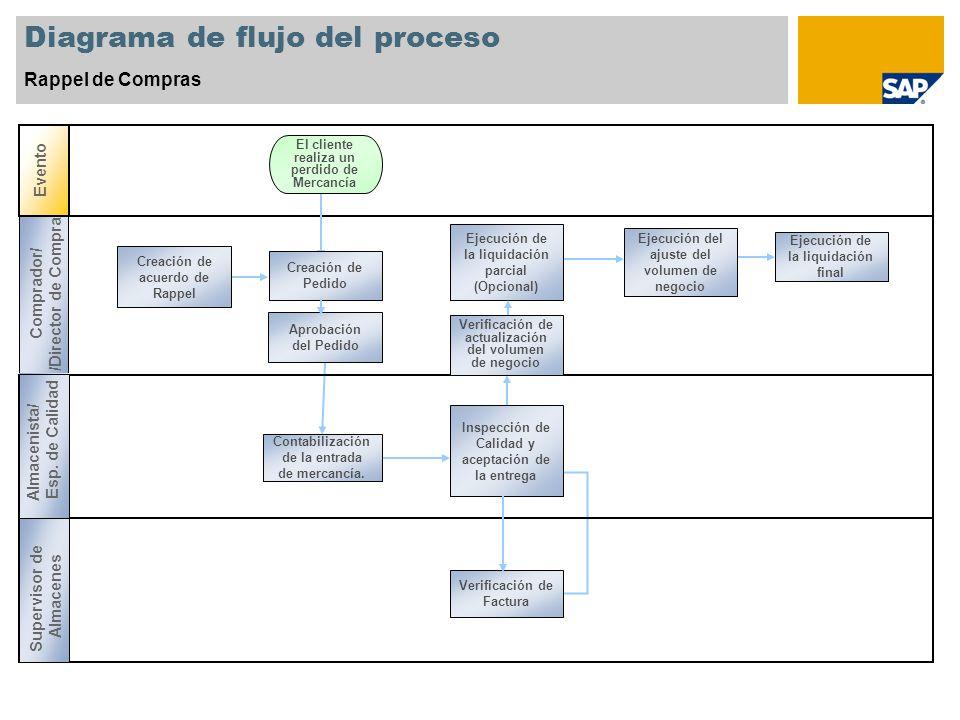 Diagrama de flujo del proceso Rappel de Compras Evento Comprador/ /Director de Compra Supervisor de Almacenes El cliente realiza un perdido de Mercanc