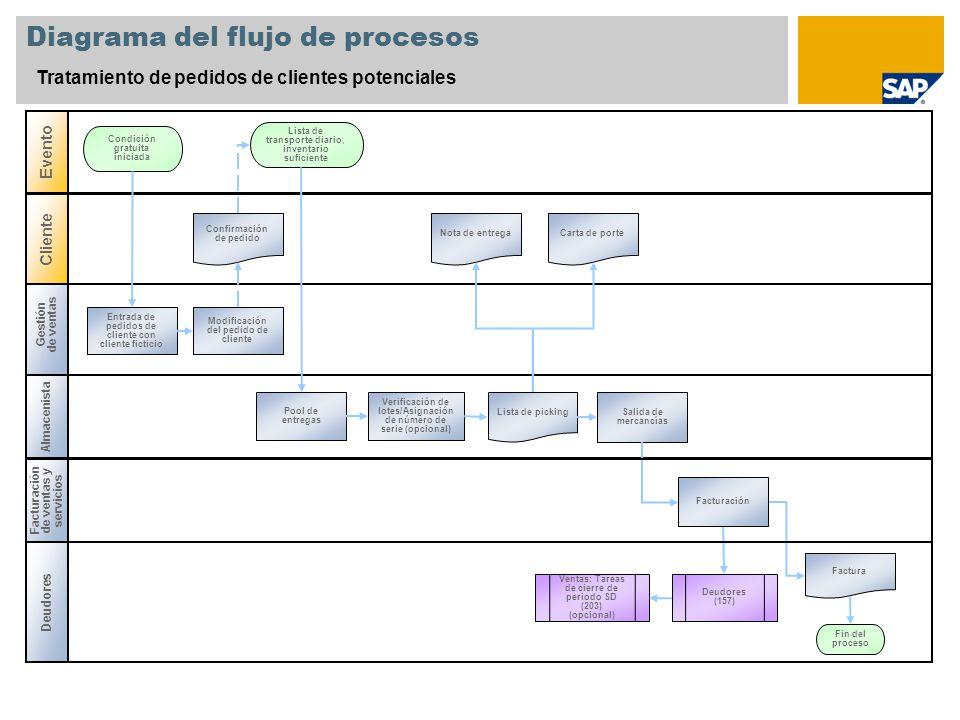 Diagrama del flujo de procesos Tratamiento de pedidos de clientes potenciales Gestión de ventas Almacenista Evento Cliente Entrada de pedidos de clien