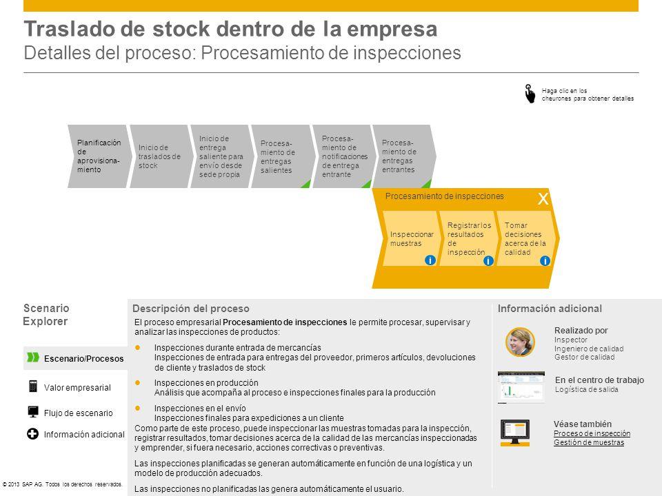 ©© 2013 SAP AG. Todos los derechos reservados. Escenario/Procesos Scenario Explorer Valor empresarial Flujo de escenario + Información adicional Trasl