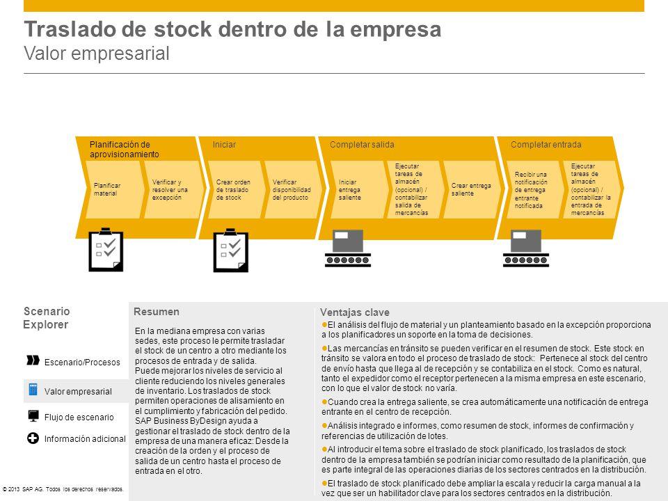 ©© 2013 SAP AG. Todos los derechos reservados. Completar salida Iniciar entrega saliente Ejecutar tareas de almacén (opcional) / contabilizar salida d
