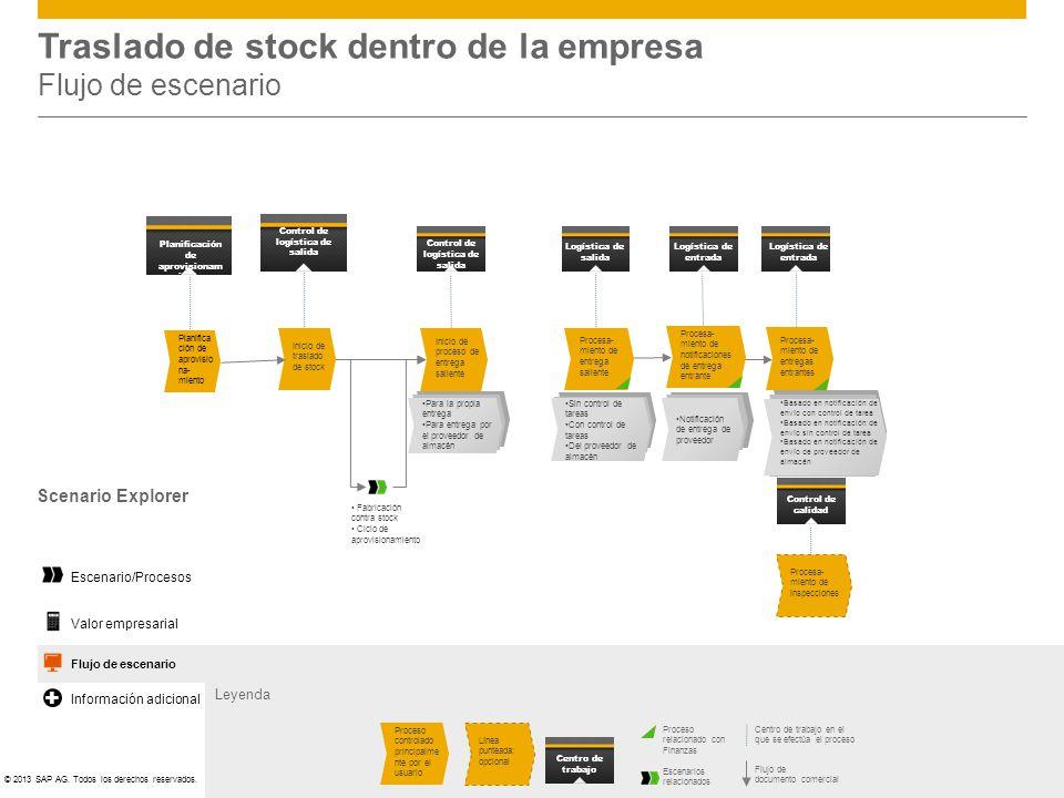 ©© 2013 SAP AG. Todos los derechos reservados. Traslado de stock dentro de la empresa Flujo de escenario Leyenda Centro de trabajo en el que se efectú