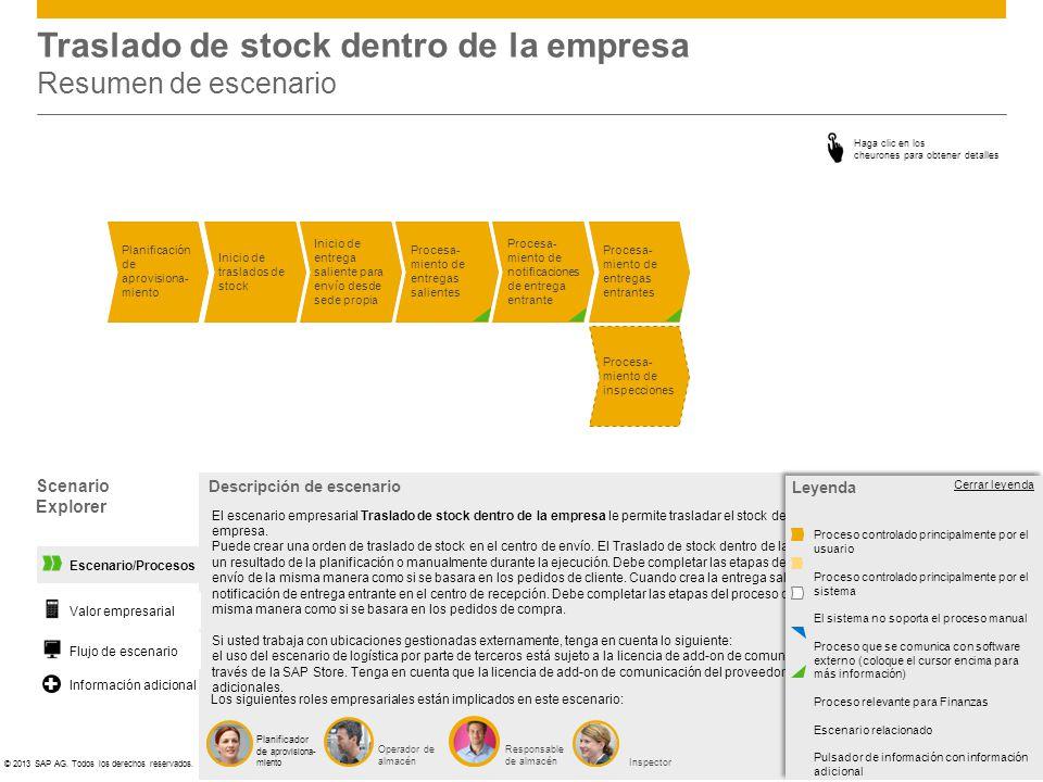 ©© 2013 SAP AG. Todos los derechos reservados. Escenario/Procesos Traslado de stock dentro de la empresa Resumen de escenario Procesa- miento de notif