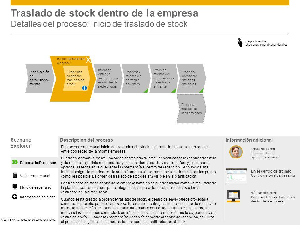 ©© 2013 SAP AG. Todos los derechos reservados. Escenario/Procesos Traslado de stock dentro de la empresa Detalles del proceso: Inicio de traslado de s