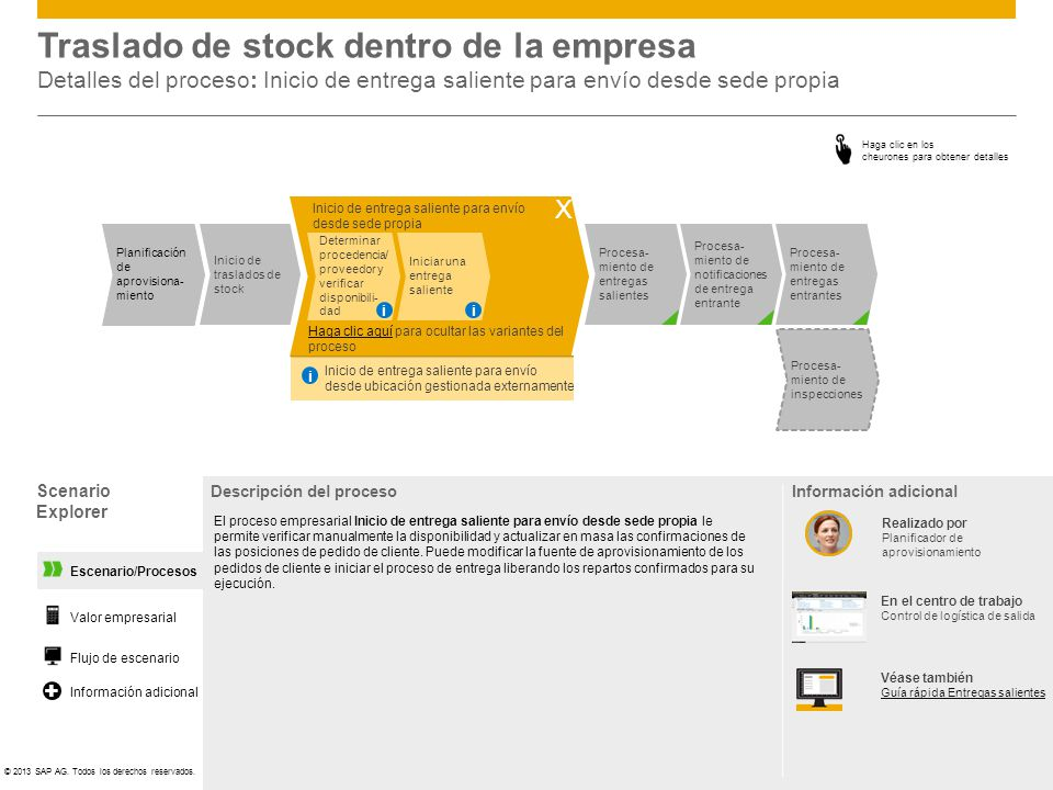 ©© 2013 SAP AG. Todos los derechos reservados. Inicio de entrega saliente para envío desde sede propia Traslado de stock dentro de la empresa Detalles