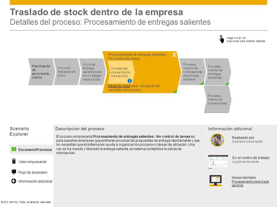 ©© 2013 SAP AG. Todos los derechos reservados. Escenario/Procesos Procesamiento de entregas salientes: Sin control de tareas Traslado de stock dentro