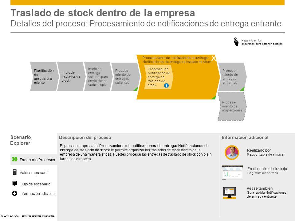 ©© 2013 SAP AG. Todos los derechos reservados. Escenario/Procesos Traslado de stock dentro de la empresa Detalles del proceso: Procesamiento de notifi