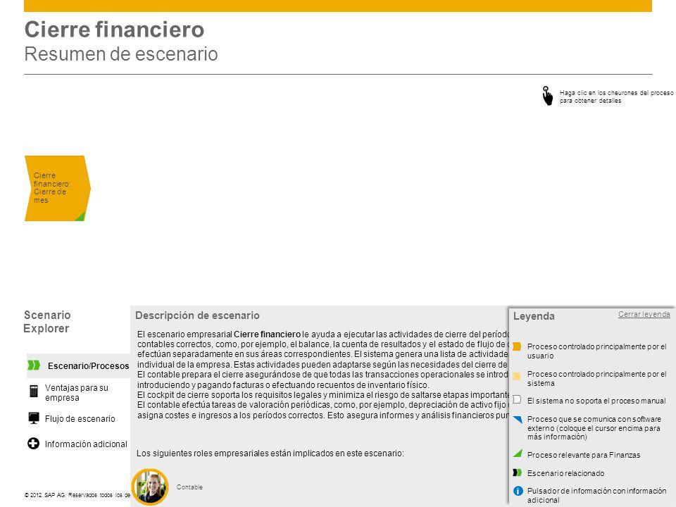 ©© 2012 SAP AG. Reservados todos los derechos. Cierre financiero Resumen de escenario Cierre financiero: Cierre de mes Scenario Explorer Abrir leyenda