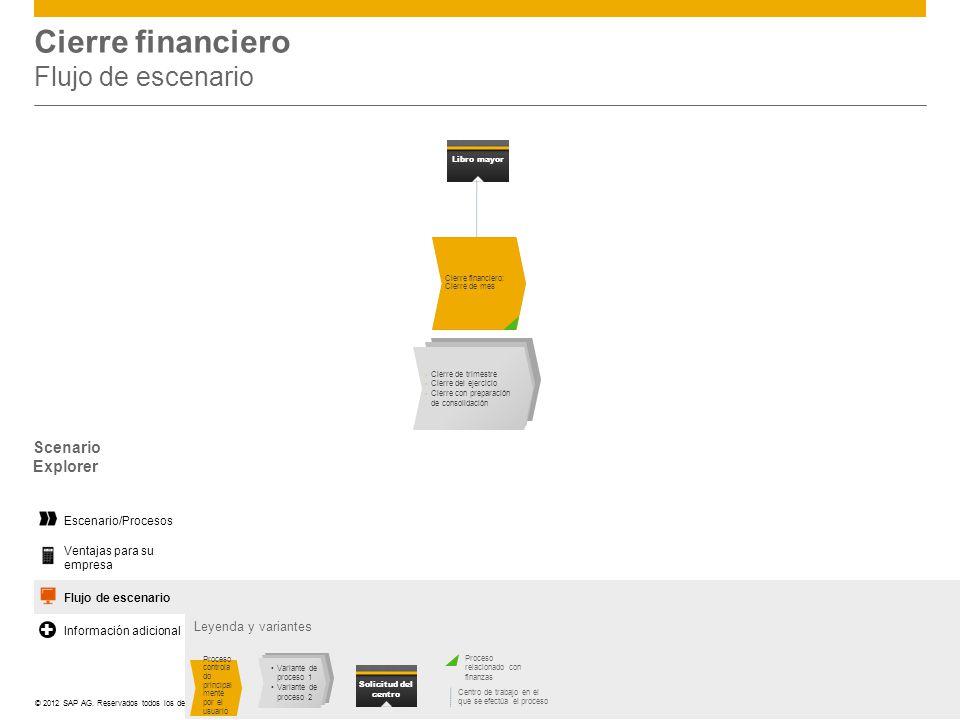 ©© 2012 SAP AG. Reservados todos los derechos. Cierre financiero Flujo de escenario Leyenda y variantes Centro de trabajo en el que se efectúa el proc