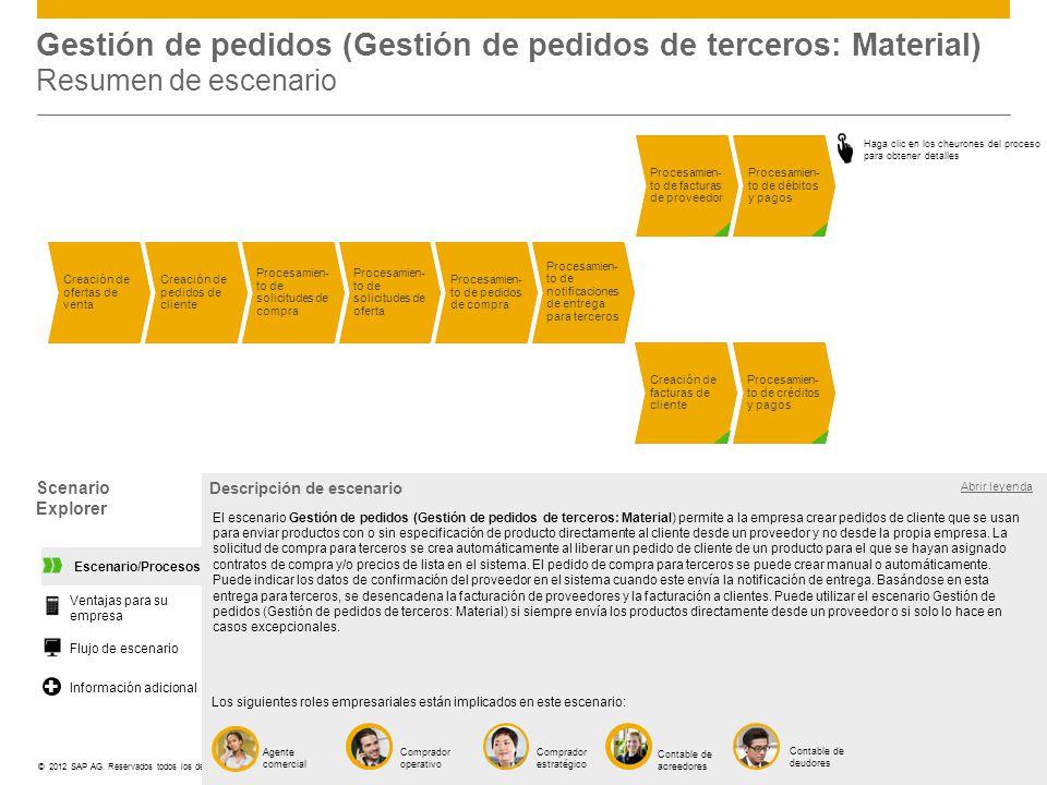 ©© 2012 SAP AG. Reservados todos los derechos. Gestión de pedidos (Gestión de pedidos de terceros: Material) Resumen de escenario Scenario Explorer Ab