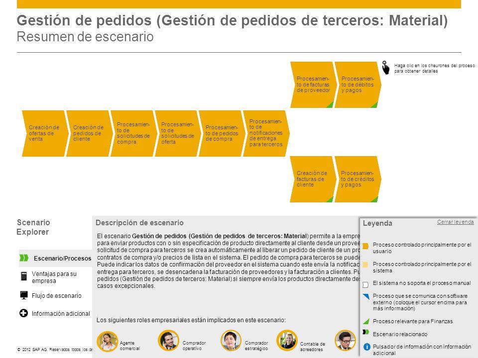 ©© 2012 SAP AG. Reservados todos los derechos. Scenario Explorer Abrir leyenda Agente comercial Descripción de escenario Los siguientes roles empresar