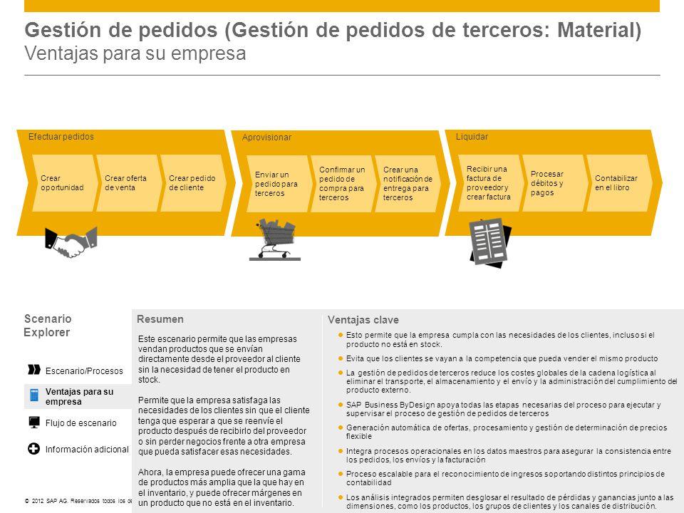©© 2012 SAP AG. Reservados todos los derechos. Liquidar Recibir una factura de proveedor y crear factura Procesar débitos y pagos Contabilizar en el l