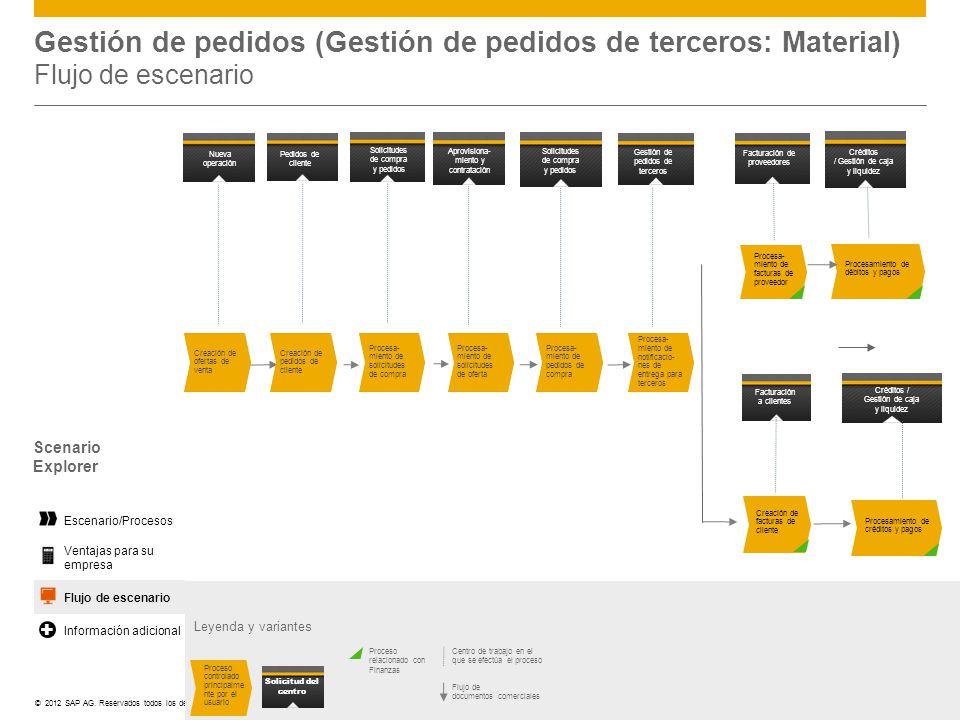 ©© 2012 SAP AG. Reservados todos los derechos. Leyenda y variantes Centro de trabajo en el que se efectúa el proceso Flujo de documentos comerciales P