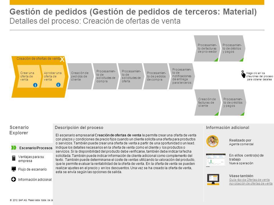 ©© 2012 SAP AG. Reservados todos los derechos. Scenario Explorer Descripción del proceso El escenario empresarial Creación de ofertas de venta le perm