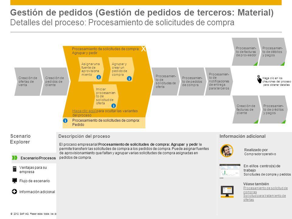 ©© 2012 SAP AG. Reservados todos los derechos. Gestión de pedidos (Gestión de pedidos de terceros: Material) Detalles del proceso: Procesamiento de so