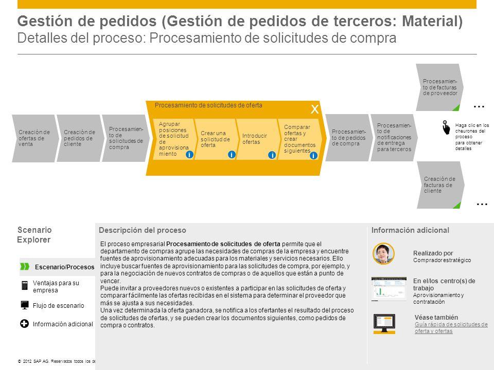 ©© 2012 SAP AG. Reservados todos los derechos. Scenario Explorer Descripción del proceso El proceso empresarial Procesamiento de solicitudes de oferta
