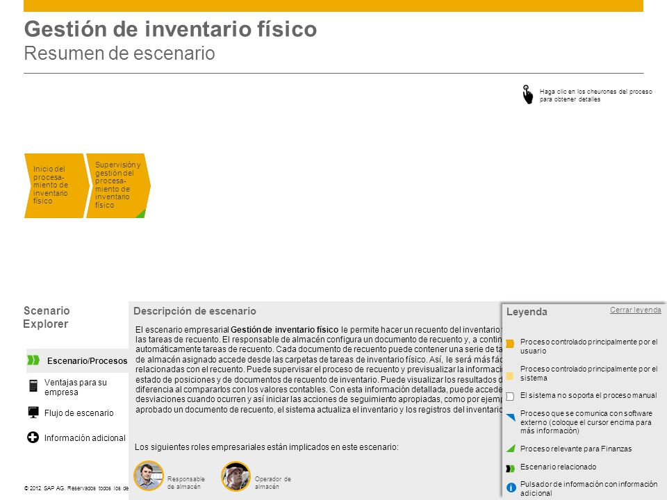 ©© 2012 SAP AG. Reservados todos los derechos. Gestión de inventario físico Resumen de escenario Inicio del procesa- miento de inventario físico Super