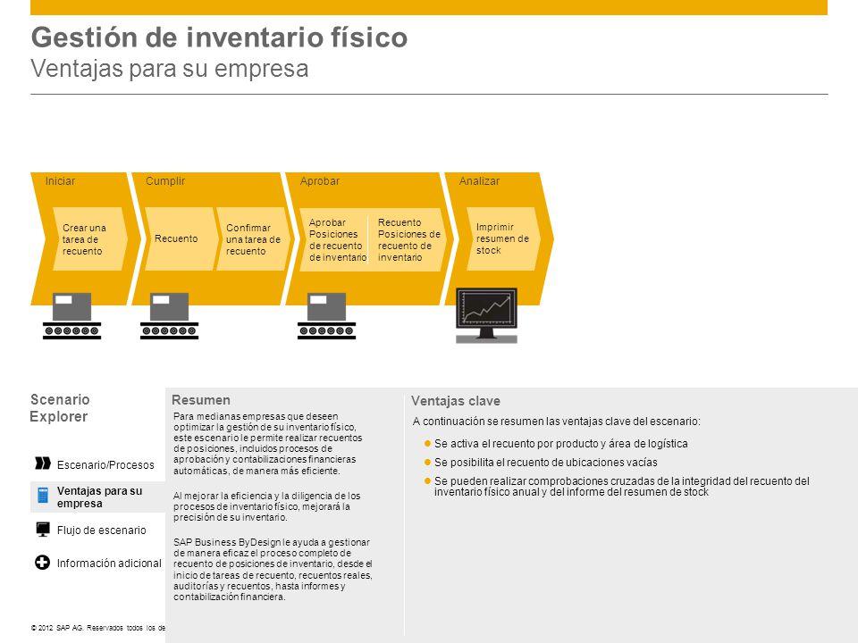 ©© 2012 SAP AG. Reservados todos los derechos. Analizar Cumplir Recuento Confirmar una tarea de recuento Imprimir resumen de stock Gestión de inventar