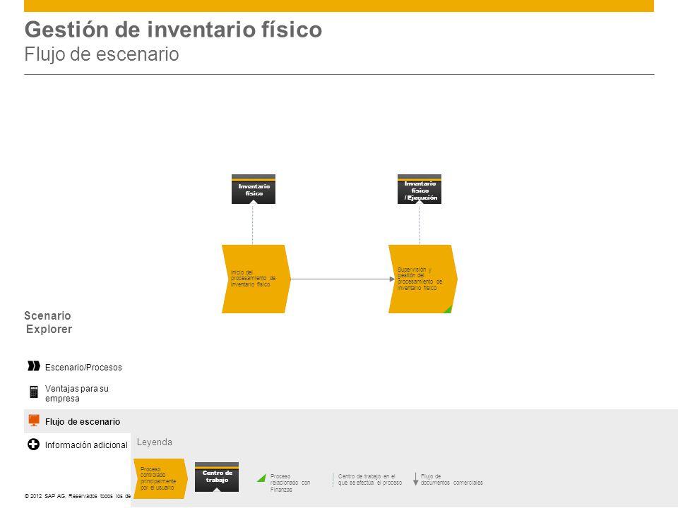 ©© 2012 SAP AG. Reservados todos los derechos. Gestión de inventario físico Flujo de escenario Leyenda Scenario Explorer Supervisión y gestión del pro