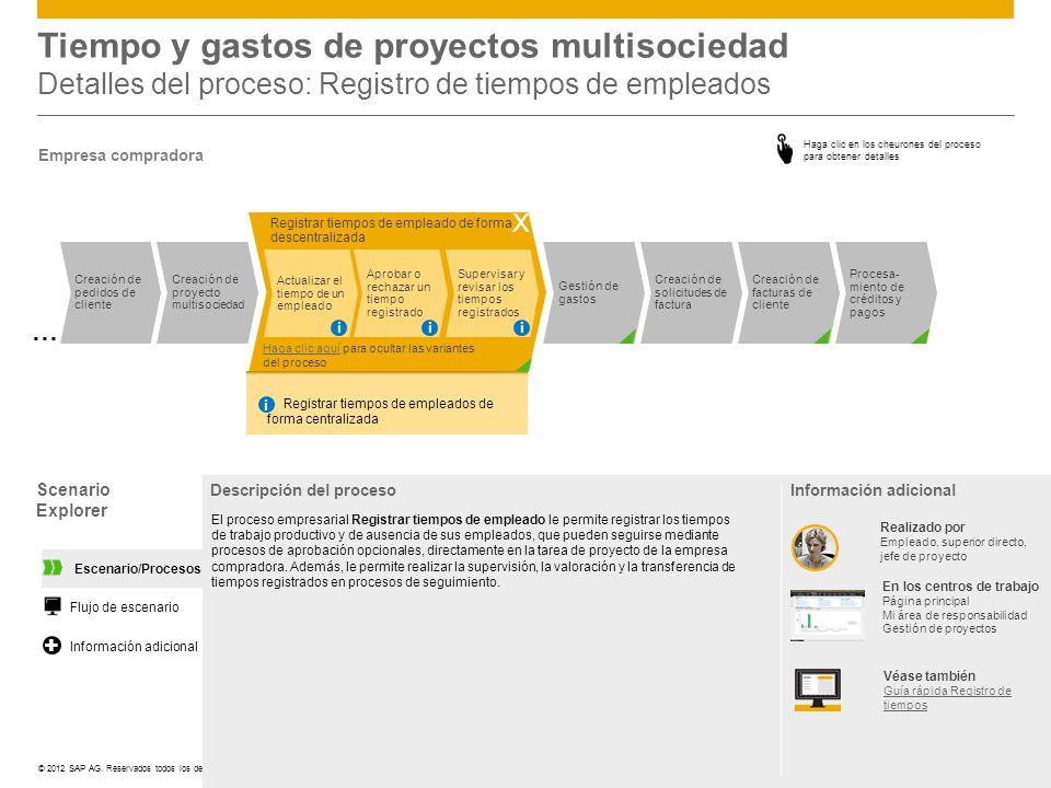 ©© 2012 SAP AG. Reservados todos los derechos. Registrar tiempos de empleado de forma descentralizada Supervisar y revisar los tiempos registrados Apr