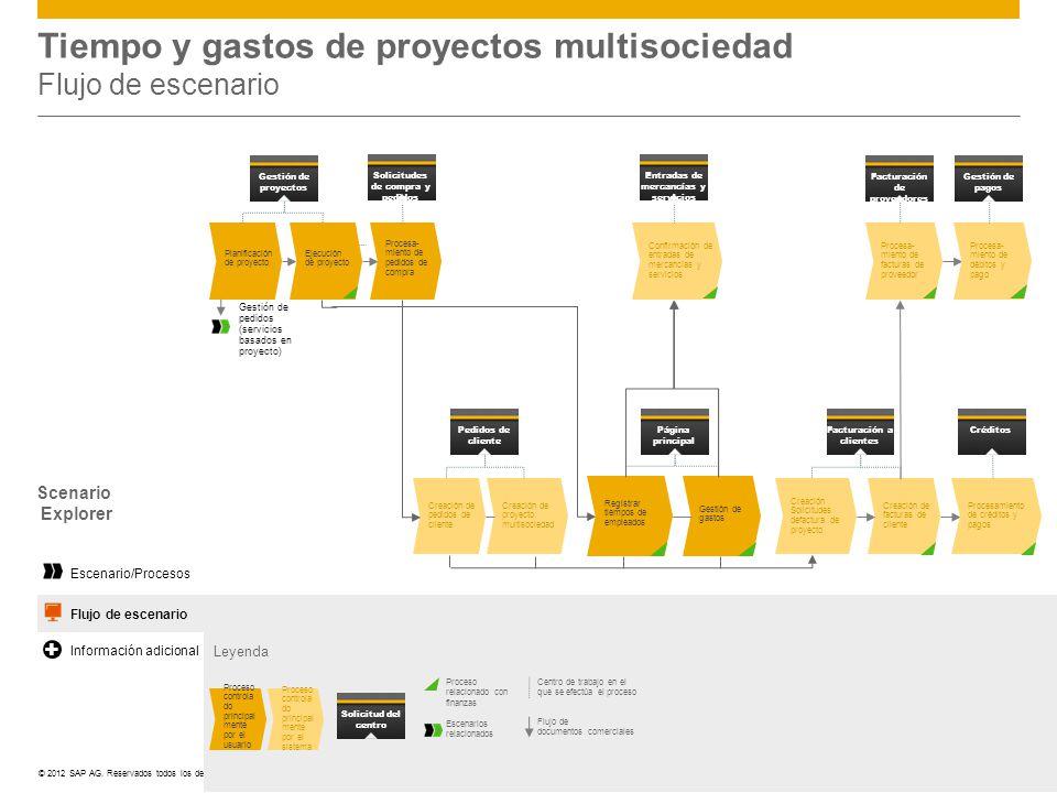 ©© 2012 SAP AG. Reservados todos los derechos. Tiempo y gastos de proyectos multisociedad Flujo de escenario Leyenda Centro de trabajo en el que se ef