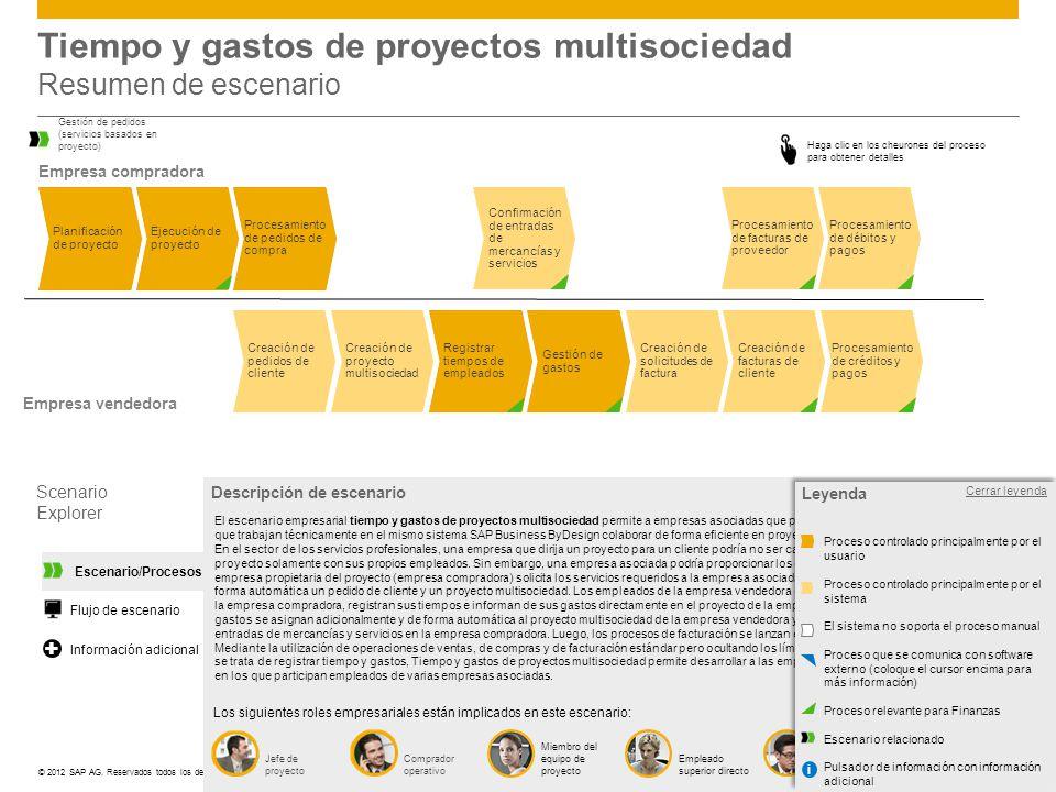 ©© 2012 SAP AG. Reservados todos los derechos. Descripción de escenario Los siguientes roles empresariales están implicados en este escenario: El esce