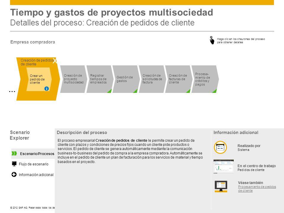 ©© 2012 SAP AG. Reservados todos los derechos. Tiempo y gastos de proyectos multisociedad Detalles del proceso: Creación de pedidos de cliente Scenari