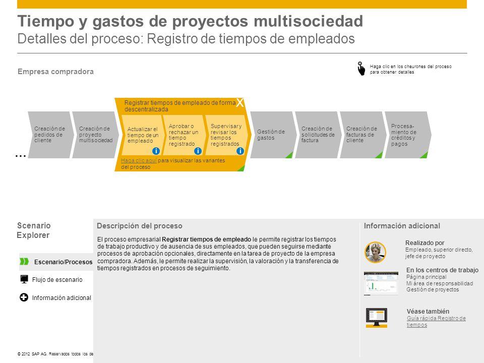 ©© 2012 SAP AG. Reservados todos los derechos. Scenario Explorer Descripción del procesoInformación adicional Registrar tiempos de empleado de forma d