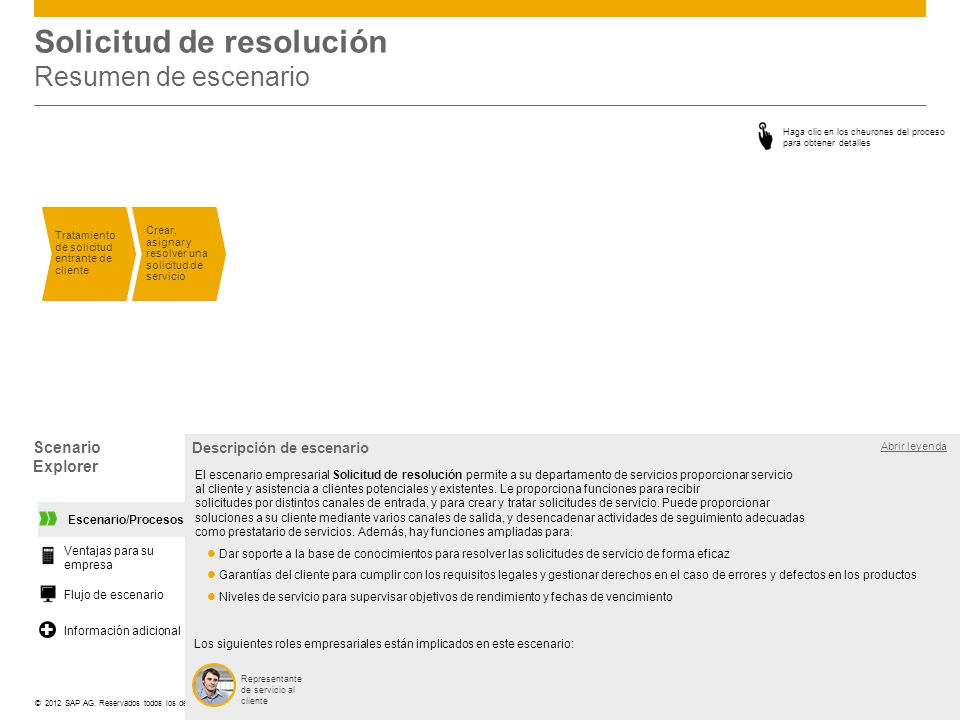 ©© 2012 SAP AG. Reservados todos los derechos. Solicitud de resolución Resumen de escenario Tratamiento de solicitud entrante de cliente Crear, asigna