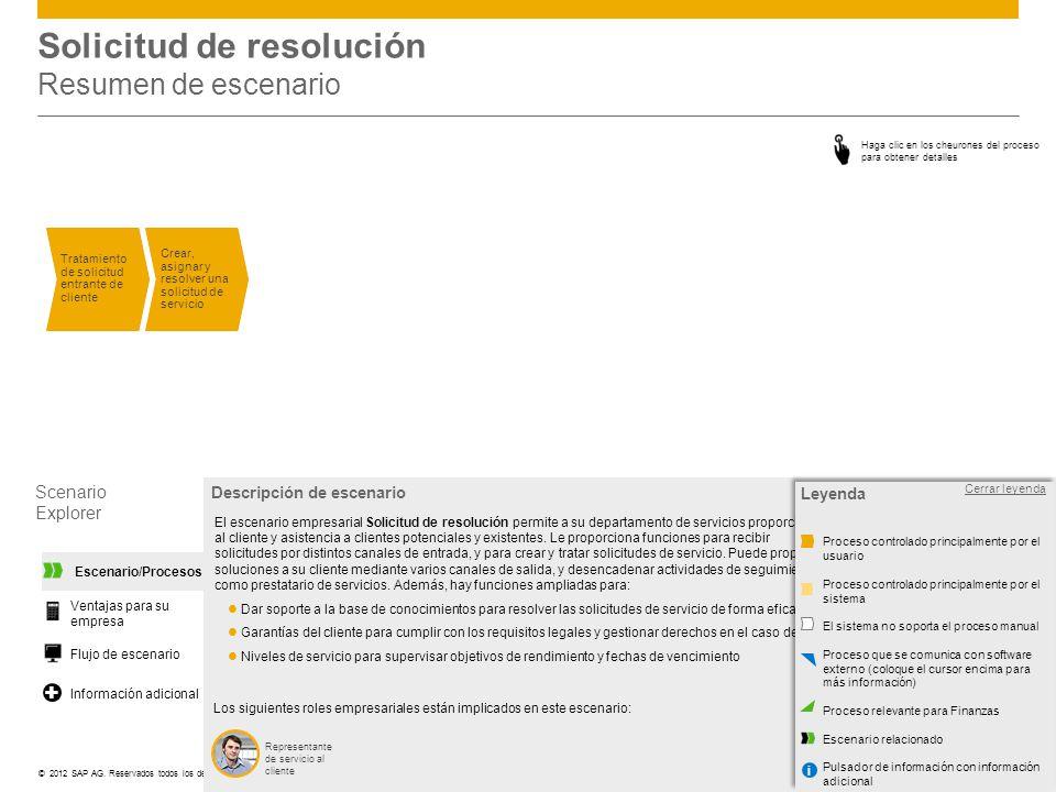 ©© 2012 SAP AG. Reservados todos los derechos. Solicitud de resolución Resumen de escenario Scenario Explorer Representante de servicio al cliente Des