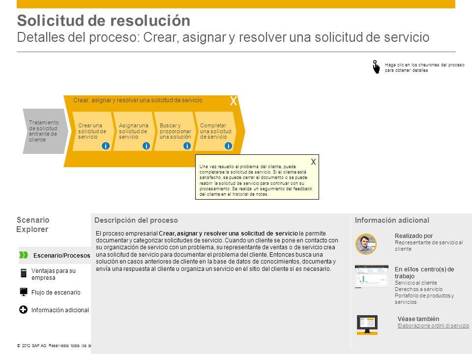 ©© 2012 SAP AG. Reservados todos los derechos. Scenario Explorer Descripción del proceso El proceso empresarial Crear, asignar y resolver una solicitu