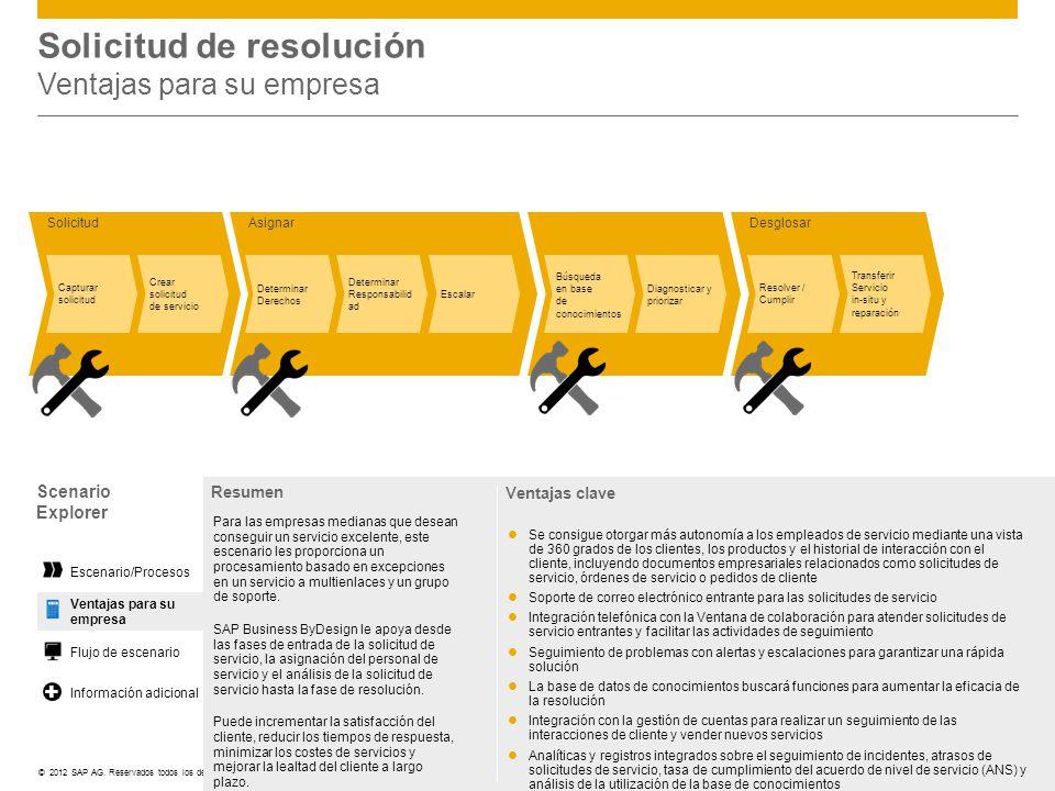 ©© 2012 SAP AG. Reservados todos los derechos. DesglosarAsignarSolicitud Capturar solicitud Crear solicitud de servicio Escalar Resolver / Cumplir Tra