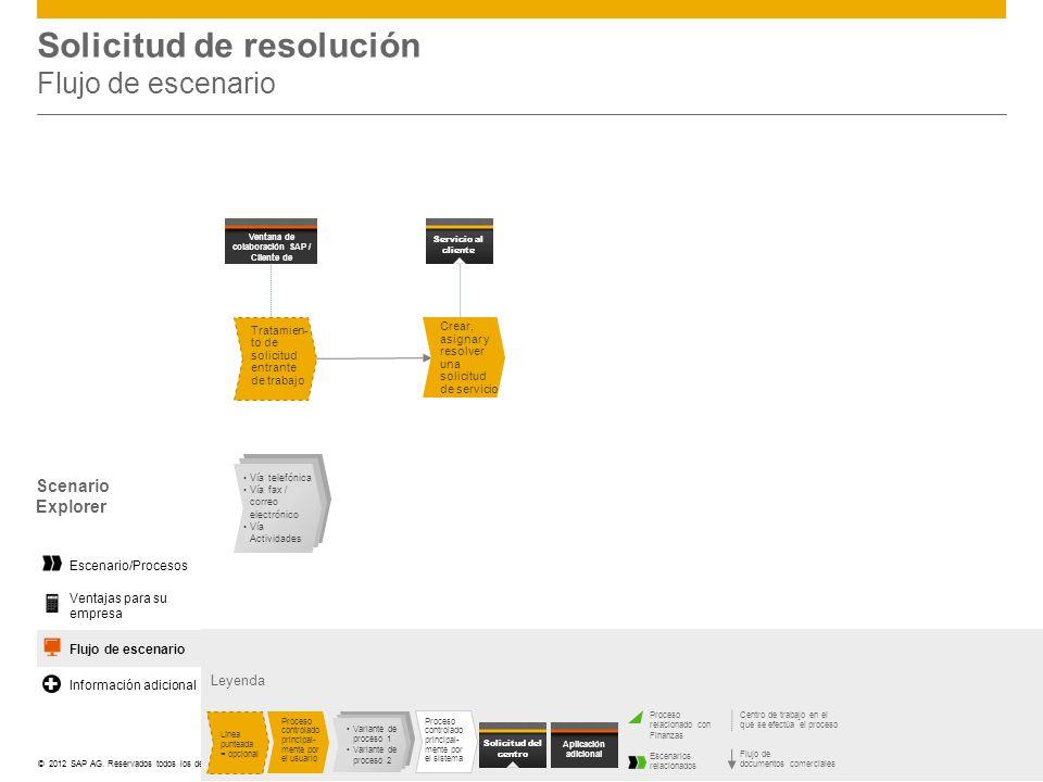 ©© 2012 SAP AG. Reservados todos los derechos. Solicitud de resolución Flujo de escenario Leyenda Centro de trabajo en el que se efectúa el proceso Fl