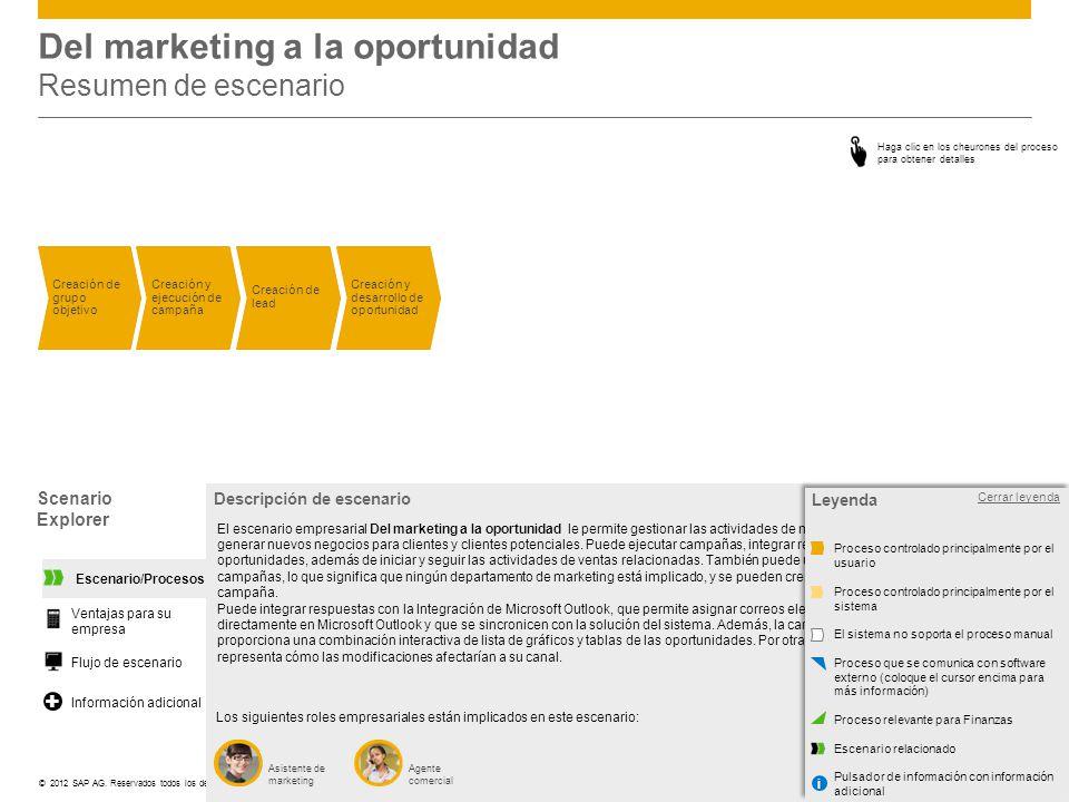 ©© 2012 SAP AG. Reservados todos los derechos. Del marketing a la oportunidad Resumen de escenario Scenario Explorer Descripción de escenario Los sigu