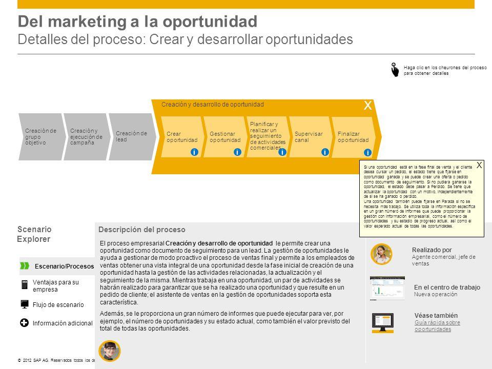 ©© 2012 SAP AG. Reservados todos los derechos. Creación de grupo objetivo Creación y ejecución de campaña Creación de lead Creación y desarrollo de op