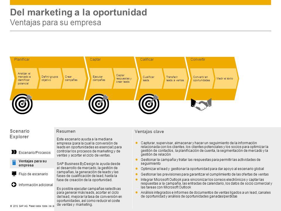©© 2012 SAP AG. Reservados todos los derechos. PlanificarCaptar Ejecutar campañas Captar respuestas y crear leads Analizar el mercado e identificar po
