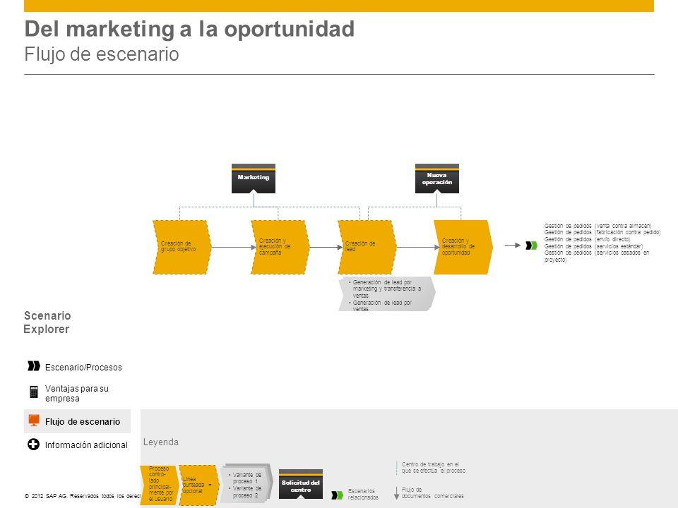 ©© 2012 SAP AG. Reservados todos los derechos. Del marketing a la oportunidad Flujo de escenario Leyenda Centro de trabajo en el que se efectúa el pro