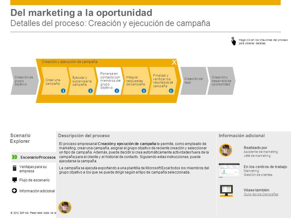 ©© 2012 SAP AG. Reservados todos los derechos. Del marketing a la oportunidad Detalles del proceso: Creación y ejecución de campaña Scenario Explorer