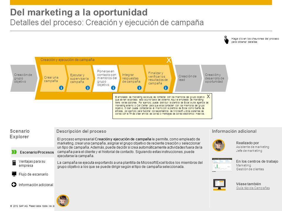 ©© 2012 SAP AG. Reservados todos los derechos. Creación de grupo objetivo Creación de lead Creación y desarrollo de oportunidad Creación y ejecución d