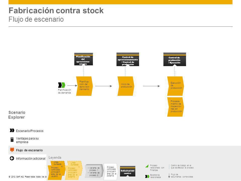 ©© 2012 SAP AG. Reservados todos los derechos. Fabricación contra stock Flujo de escenario Leyenda Centro de trabajo en el que se efectúa el proceso F