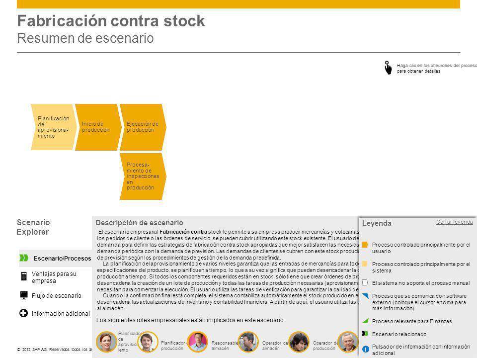 ©© 2012 SAP AG. Reservados todos los derechos. Fabricación contra stock Resumen de escenario Scenario Explorer Abrir leyenda Descripción de escenario
