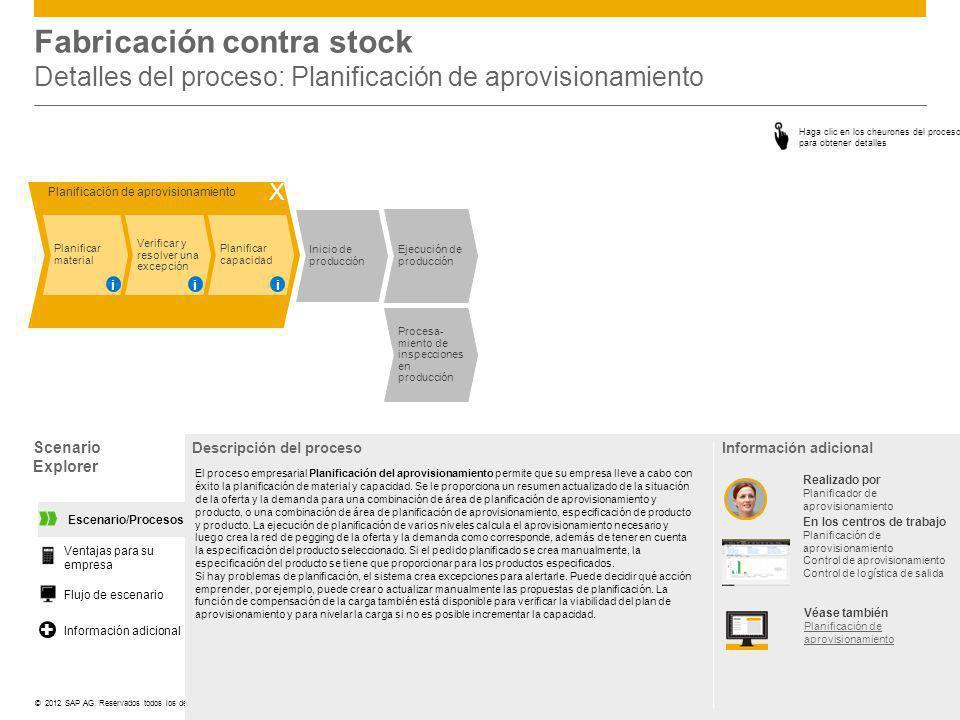 ©© 2012 SAP AG. Reservados todos los derechos. Fabricación contra stock Detalles del proceso: Planificación de aprovisionamiento Scenario Explorer Des